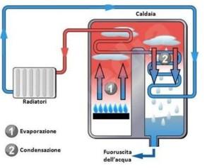 20090303-tecnologia caldaia a condensazione bnr green energy